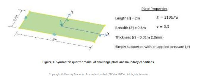 model of challenge plate and boundary conditions