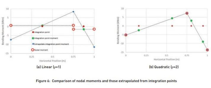 Comparison of nodal moments and those extrapolated from integration points