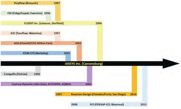 Product tree showing ANSYS acquisitions