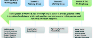 NAFEMS look to form Structural Dynamics Working Group