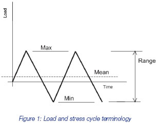 Load and stress cycle terminology