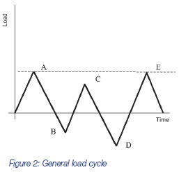 general load cycle