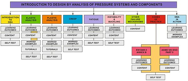 Introduction to Design by Analysis of Pressure Systems and Components