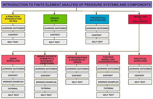Introduction to FEA of Pressure Systems & Components