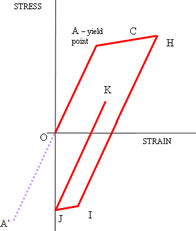 Figure 2 - Plastic Cycling or Hysteresis