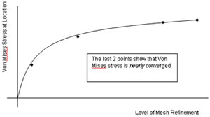 Figure 1 - a 4 point convergence curve